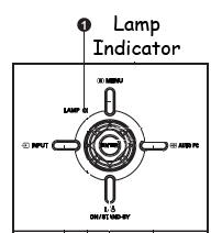 Lamp Indicator Sanyo PDG-DSU20/DSU20N/DSU20E/DSU20B, POA-LMP118 (service part 610 337 1764)