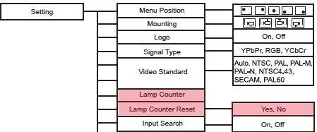 Lamp Reset Sanyo PDG-DSU20/DSU20N/DSU20E/DSU20B, POA-LMP118 (service part 610 337 1764)