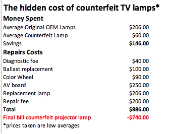 TV Lamps cost